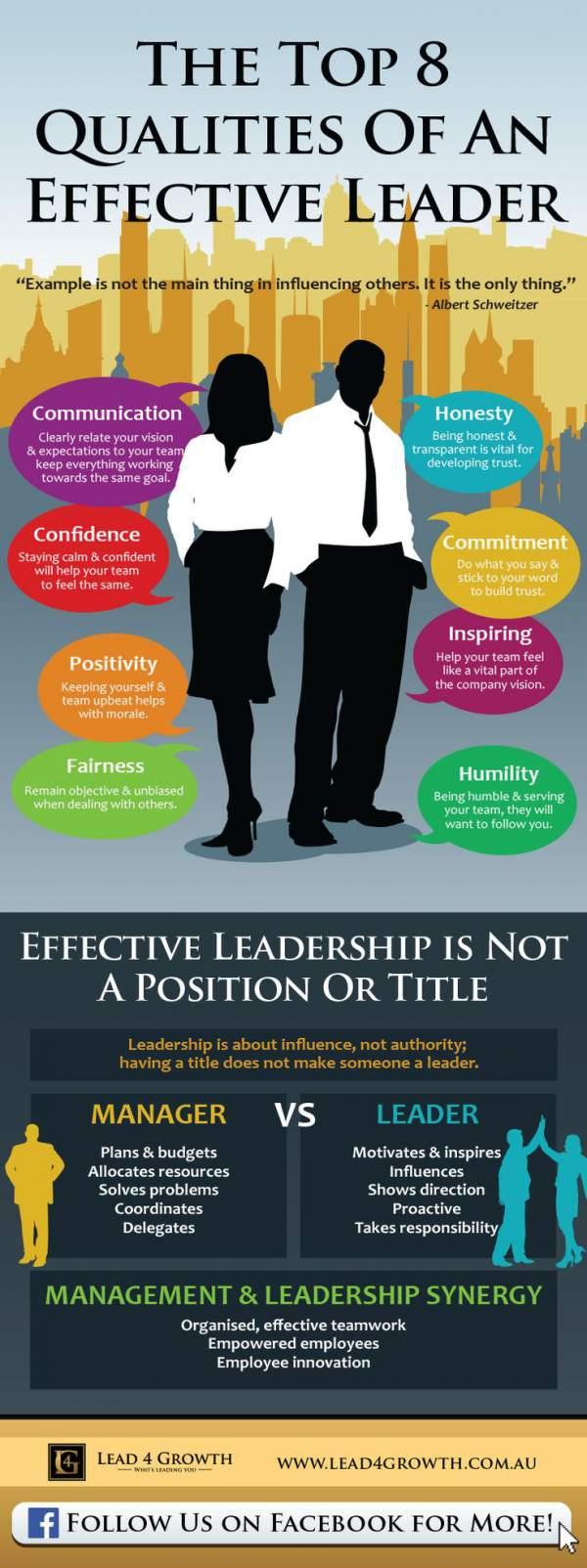 Inofgrafik über die acht wichtigsten Fähigkeiten einer Führungskraft