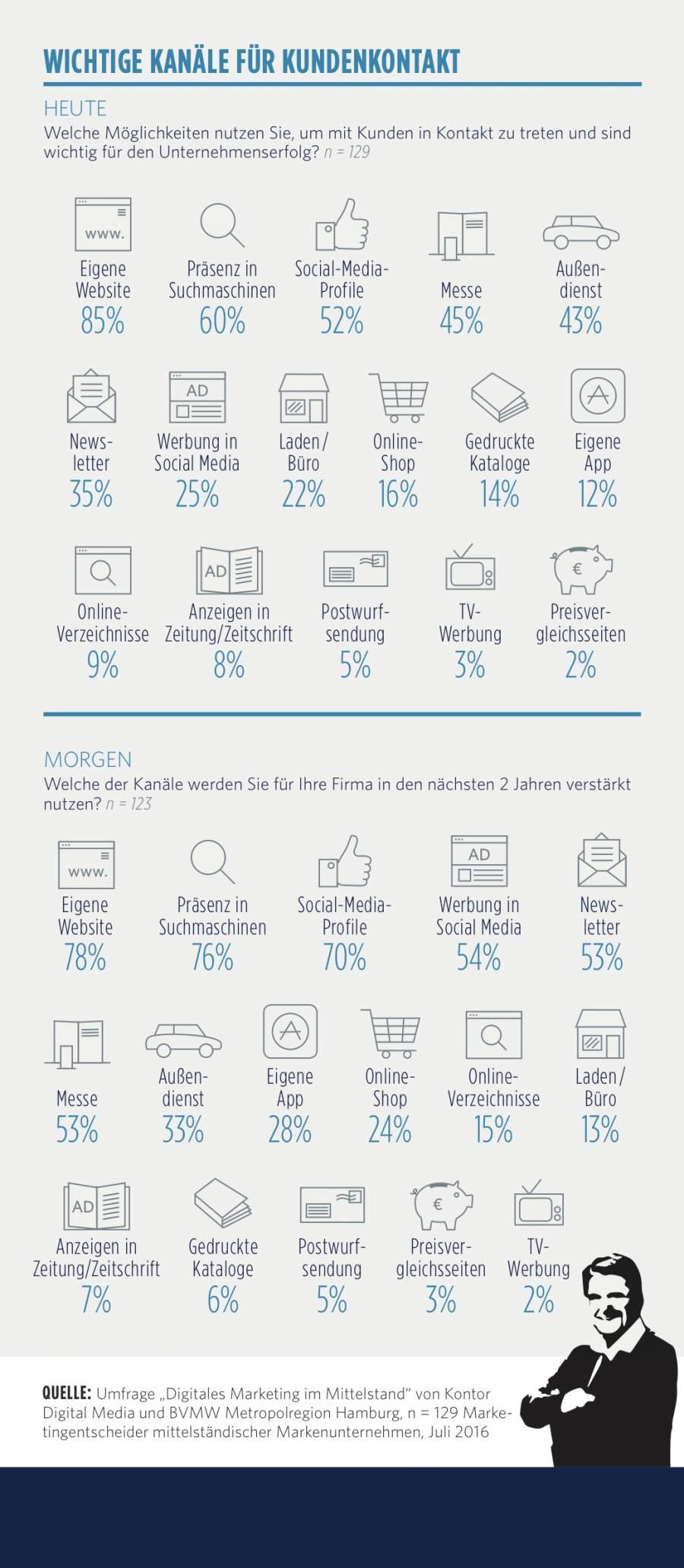 Infografik, die zeigt, dass sechs der zehn wichtigsten Kanäle für den Kundenkontakt online sind.
