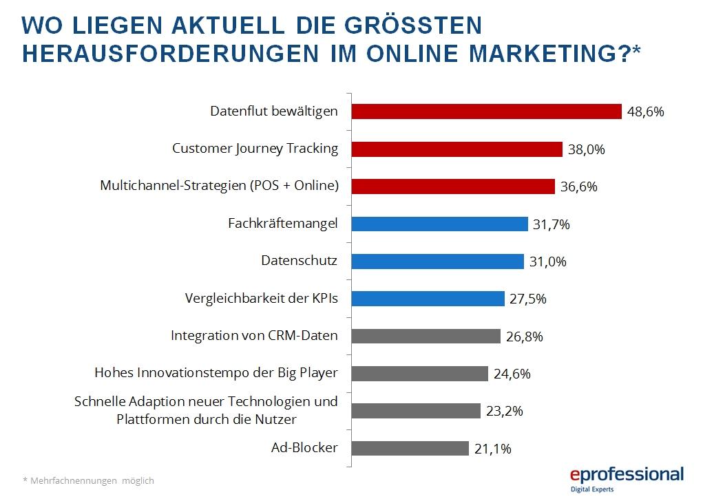Oben eingefügte Infografik zeigt die aktuell größten Herausforderung für das Online-Marketing. (Quelle: © eprofessional)