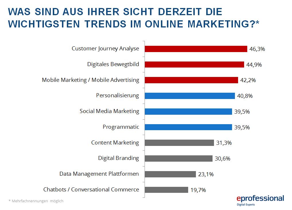 Umfrage, die zeigt, dass Customer-Journey-Analyse der Top Trend im Online-Marketing ist