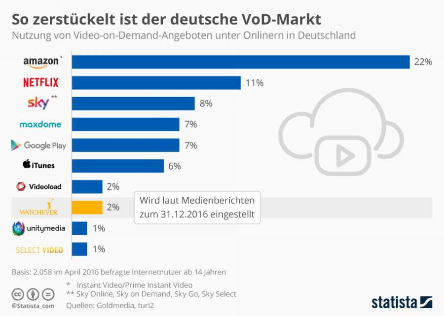 Infografik zum Video-on-Demand-markt in Deutschland