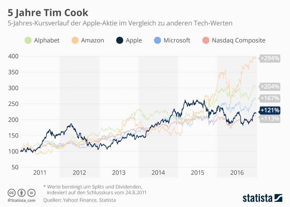 Infografik zum Aktienkurs von Apple, seitdem Tim Cook sich als CEO verantwortlich zeichnet