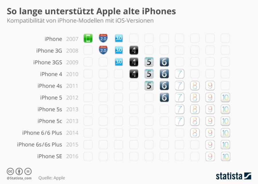 Infografik, die zeigt: iPhone 7-Besitzer müssen sich in puncto Software-Updates zurzeit keinen Sorgen machen!