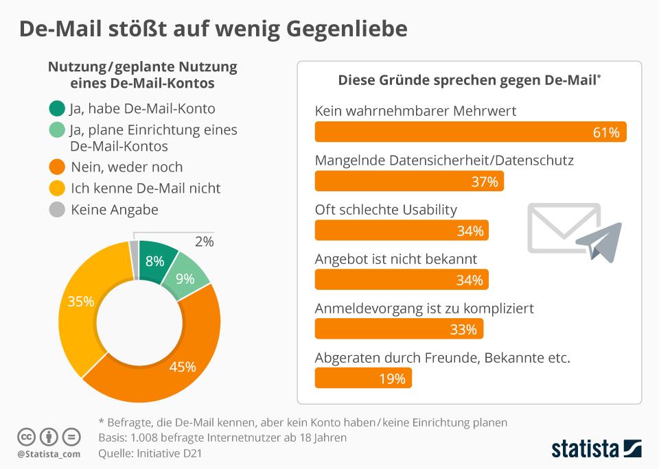 Oben eingefügte Infografik bildet Ergebnisse einer Umfrage zur Nutzung von De-Mail ab. (Quelle: de.statista.com / CC BY-ND 3.0)