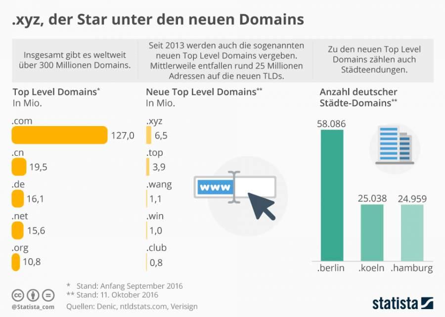 Infografik mit Zahlen, Daten, Fakten rund um das Thema der passende Name fuer die richtige Domain