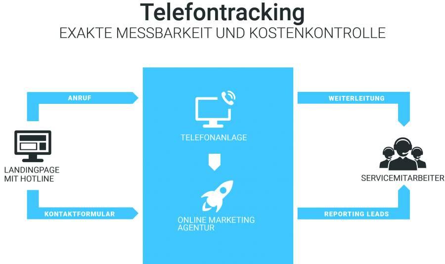 Oben eingefuegte Infografik zeigt das Wichtigste zum Telefontracking. Wichtiger Bestandteil einer Online-Marketing-Strategie fuer den lokalen Einzelhandel