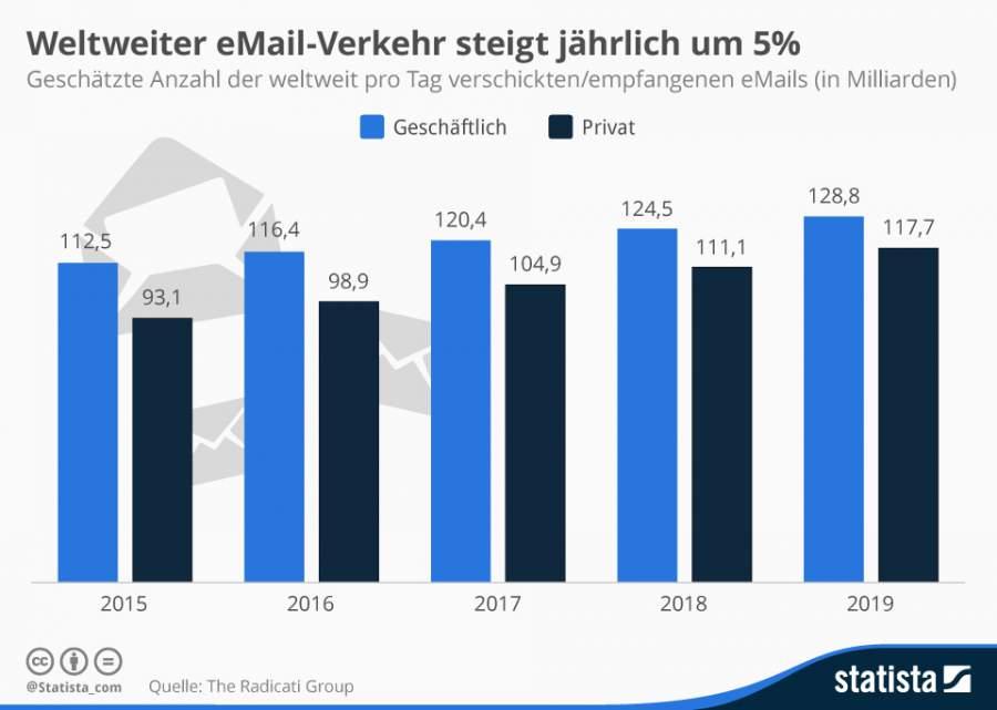 Infografik, die die Relevanz von E-Mail Marketing verdeutlicht