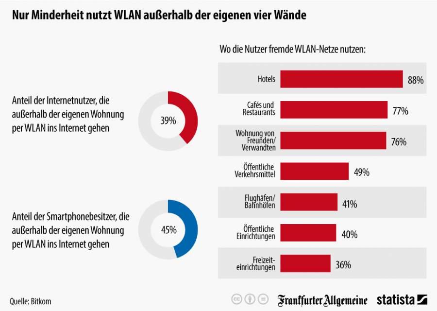 Infografik zum Nutzungsverhalten der Deutschen beim Thema WLAN ausser Haus
