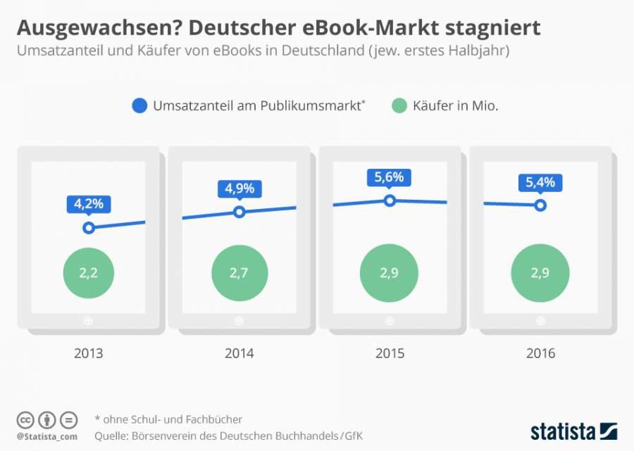Infografik zu den stagnierenden Absatzzahlen fuer E-Books