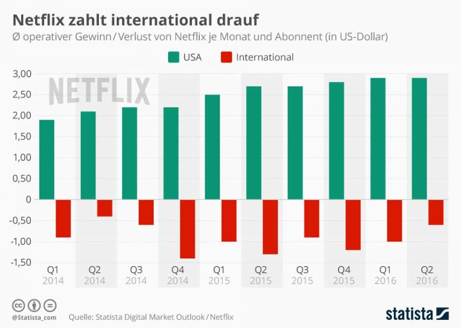 Infografik zum internatinalen Gewinn und Verlust vom VoD-Anbieter Netflix