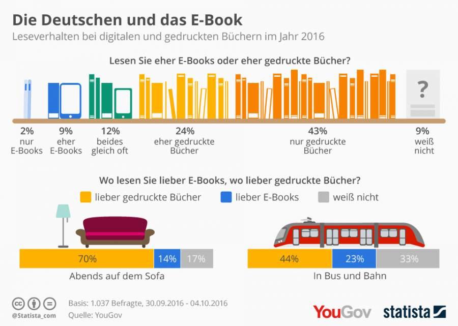Infografik zu E-Books und wo diese gelesen werden