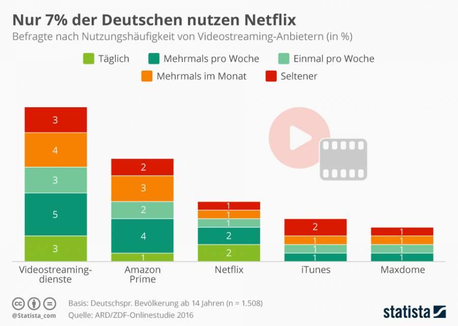 Infografik zur Nutzungshaeufigkeit von VoD-Anbietern in Deutschland
