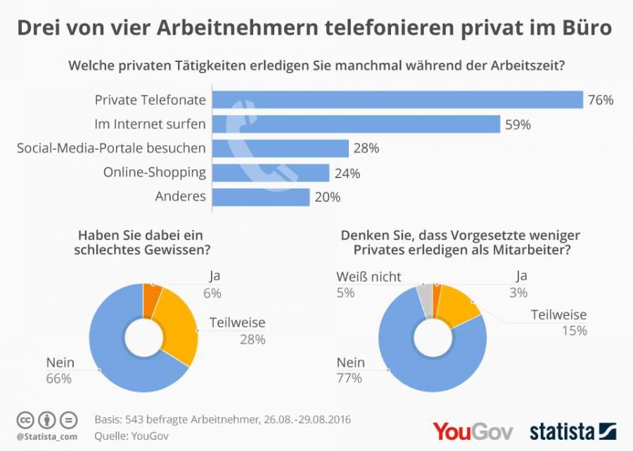 Oben eingefügte Infografik zeigt den Anteil der Befragten nach privaten Tätigkeiten, die sie während ihrer Arbeitszeit erledigen. (Quelle: de.statista.com / CC BY-ND 3.0)