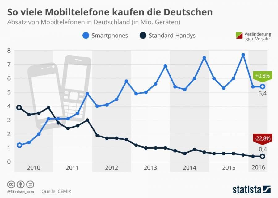 Infografik zum Absatz von Mobiltelefonen und Smartphones in Deutschland, zweites Quartal 2016