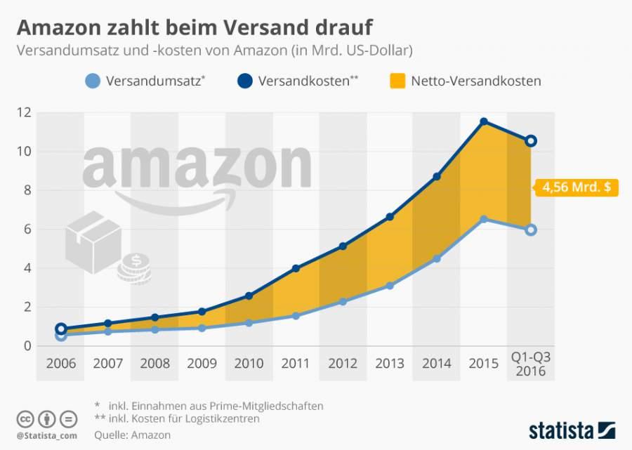 Infografik zu der Entwicklung der Versandkosten bei Amazon