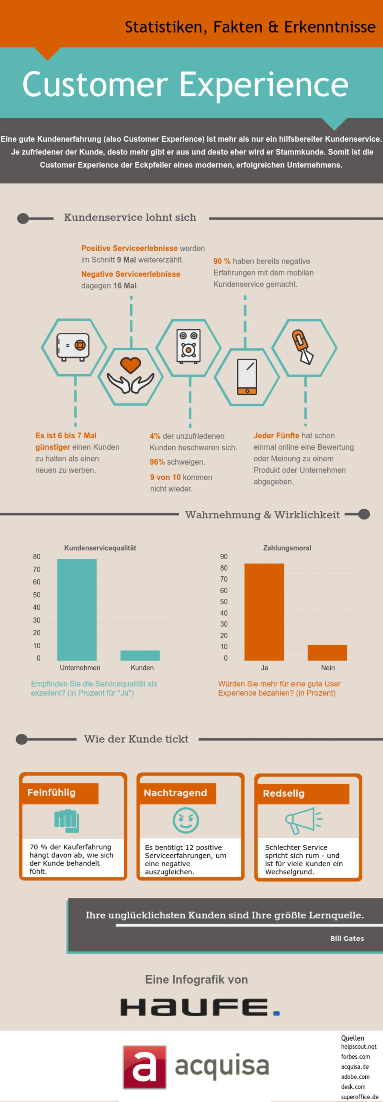Infografik zum ROI von CEM
