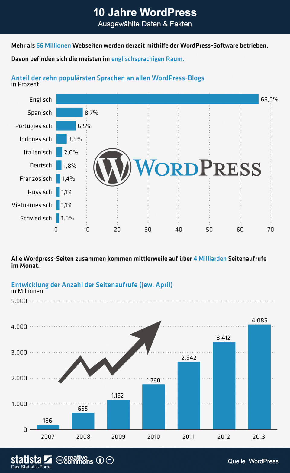 Infografik zu WordPress ein wichtiges Blogger Instrument