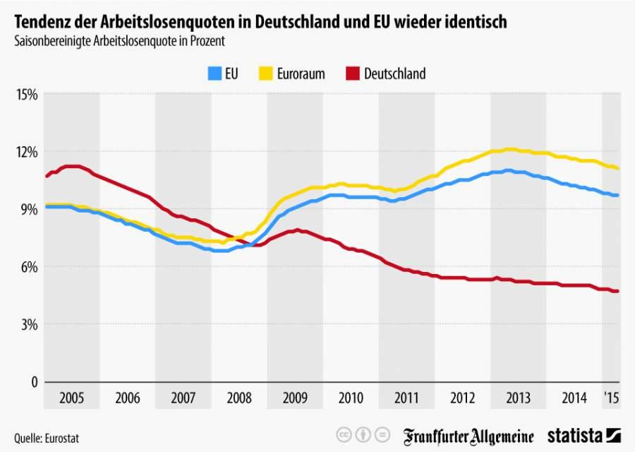 Infografik zur Entwicklung auf dem deutschen und europäischen Arbeitsmarkt