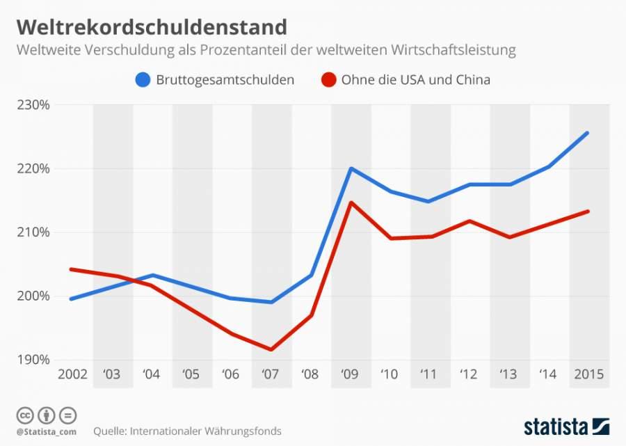 Infografik zur weltweiten Verschuldung