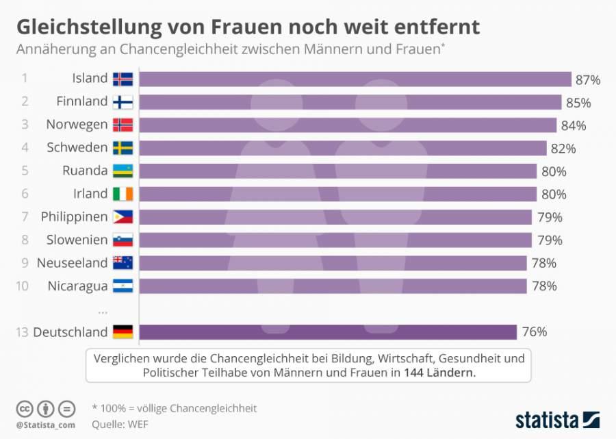 Infografik zum Thema Gleichstellung der Frau