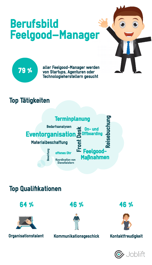 Infografik zum Thema Feel Good Management