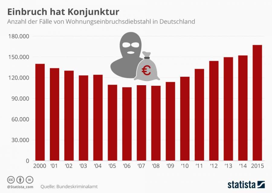 Infografik zum Thema Einbruch hat Konjunktur