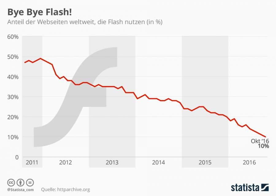 Infografik zur weltweiten Verteilung jener Webseiten die den Flash-Player noch nutzen