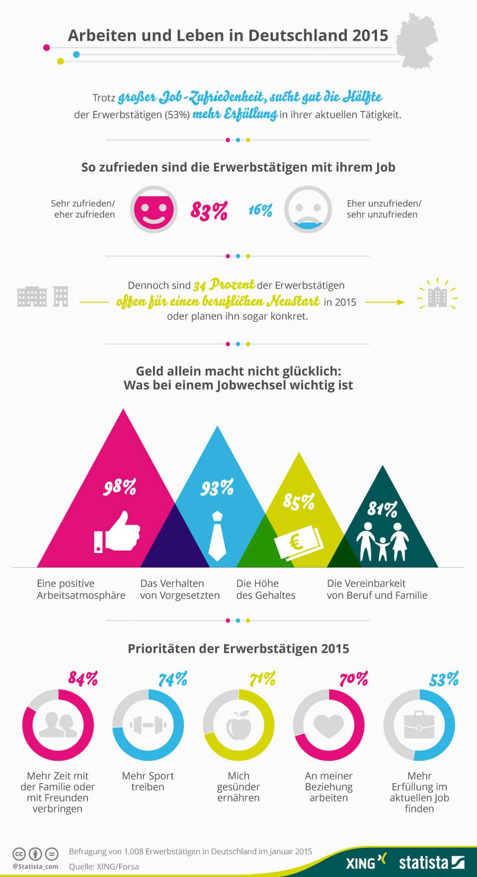 Infografik zum Thema Arbeiten und Leben in Deutschland