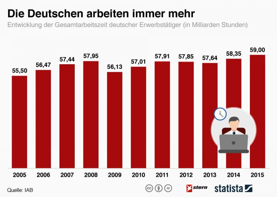 Infografik zu den aktuellen Entwicklungen der Arbeitszeiten in Deutschland