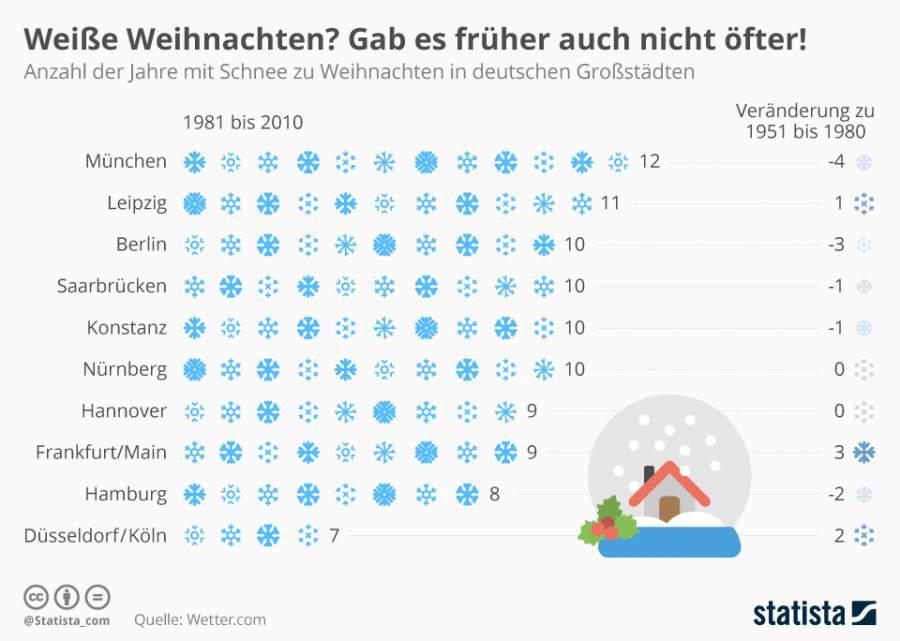 Infografik zum Thema weisse Weihnachten in Deutschland