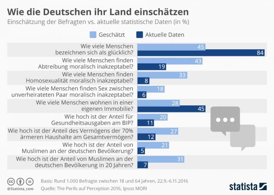 Infografik zum Deutschland und wie die Bewohner ihre Heimat einschätzen