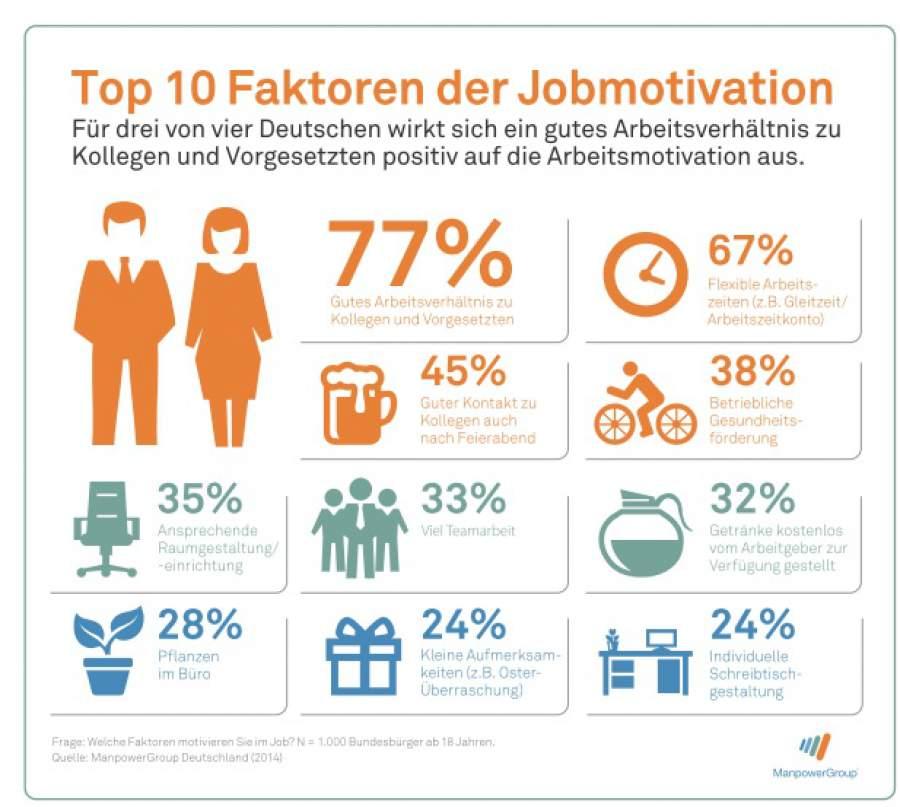 Infografik zum Thema Arbeitsplatzgestaltung als Motivationsfaktor