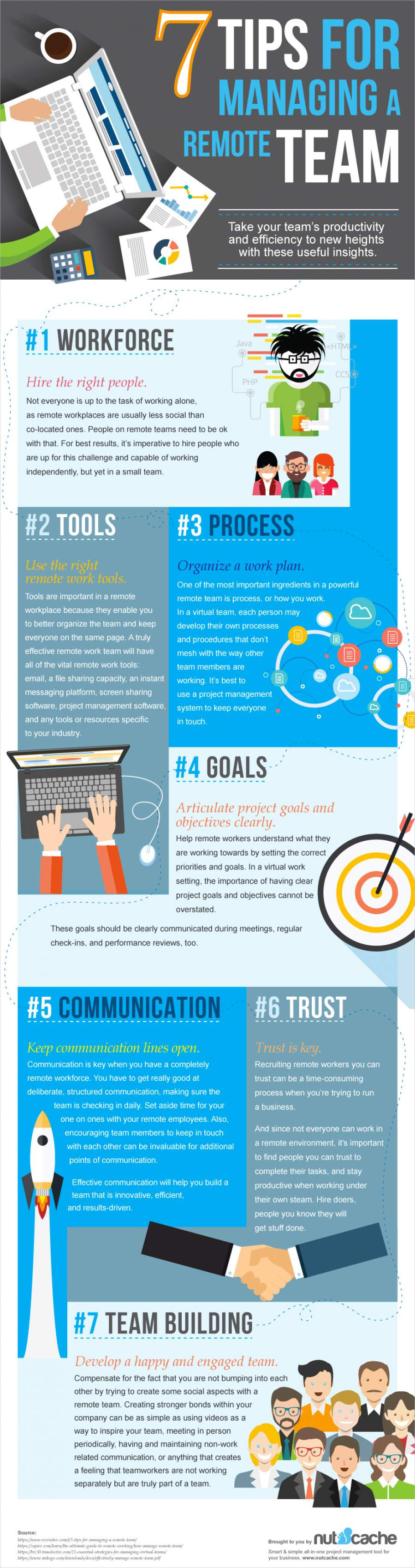 Infografik zum Thema erfolgreiche Personalfuehrung bei virtuellen Teams