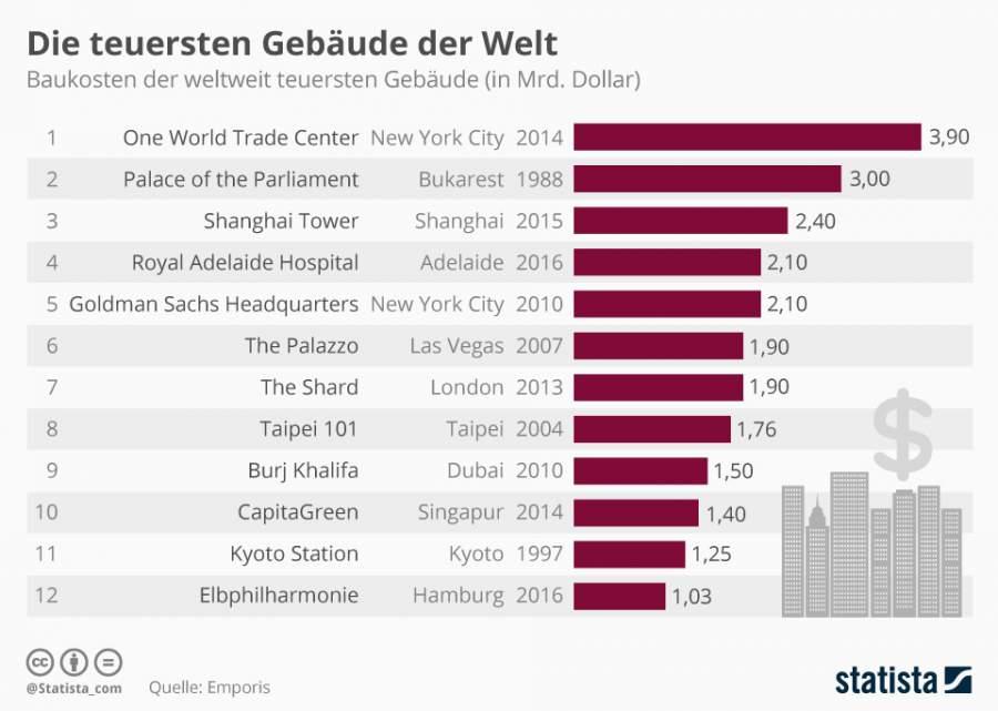 Infografik zur Elbphilharmonie und weiteren Bauvorhaben deren Kosten aufgrund von mangelhaftem Projektmanagement exl´plodiert sind