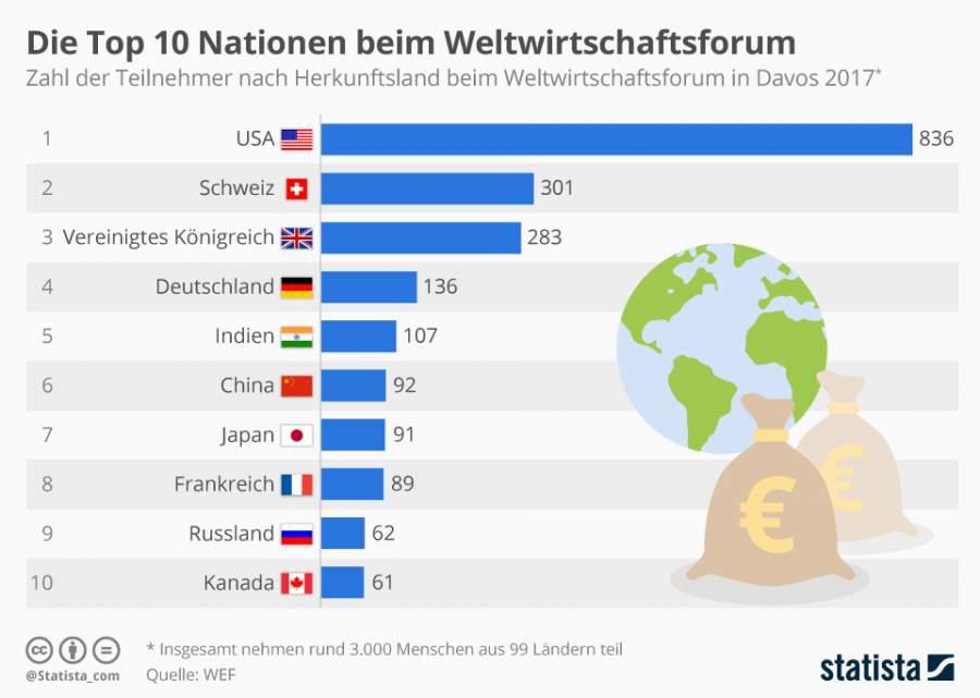 Infografik zu den Top 10-Nationen beim Weltwirtschaftsforum in Davos