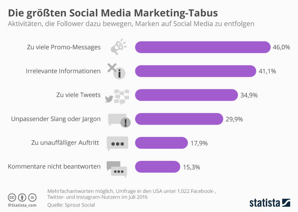 Infografik zu den Todsuenden im Social Media Marketing