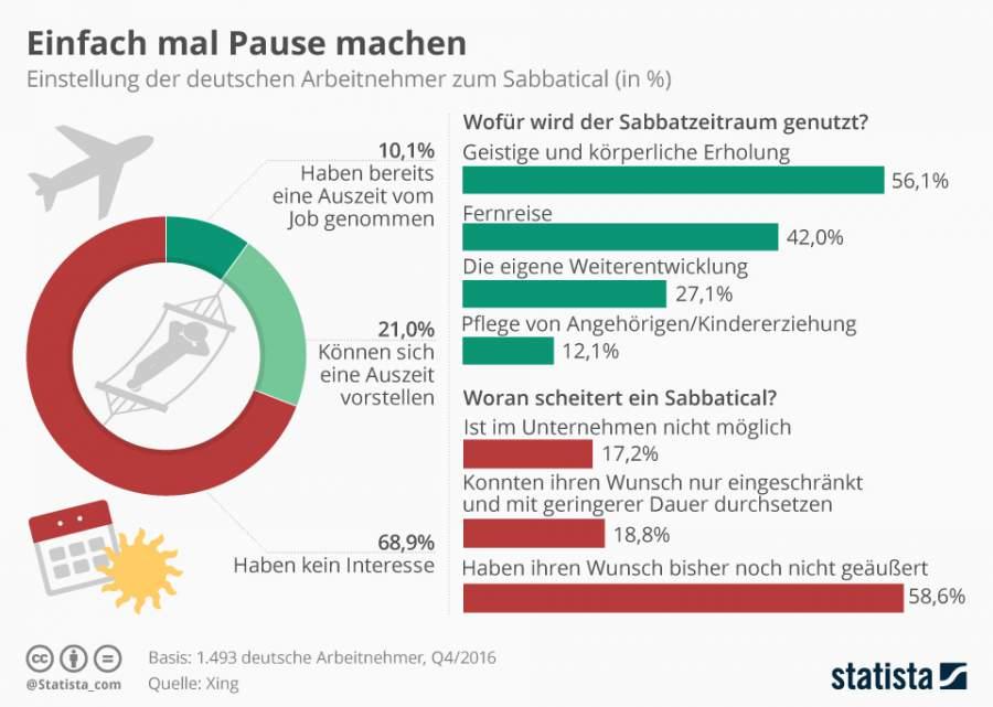 Infografik zur Einstellung der Deutschen zum Thema Sabbatical