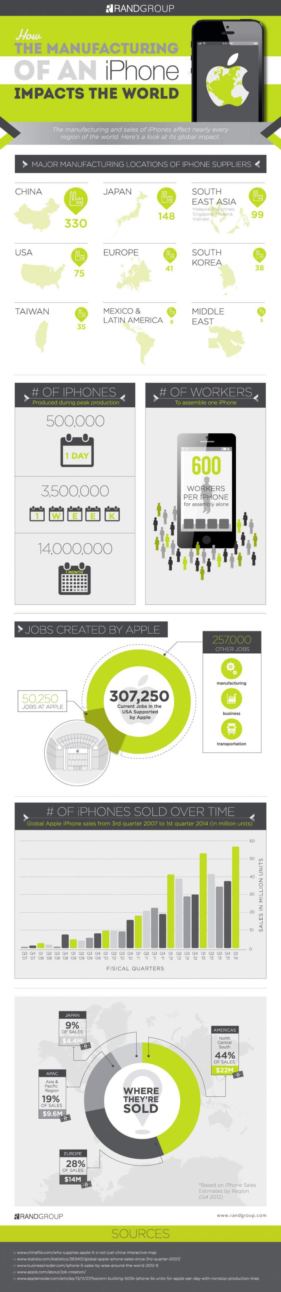 Spannende Infografik zum Thema weltweite Produktion eines iPhones