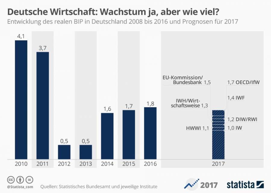 Infografik zum voraussichtlichen Wirtschaftswachstum 2017
