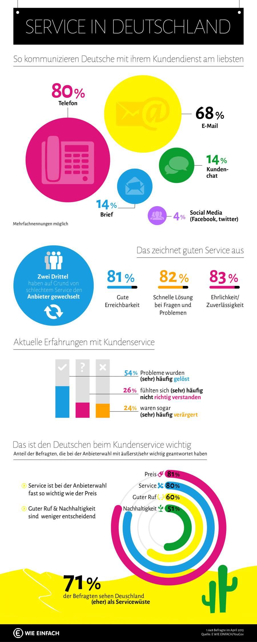 Infografik zum Thema Kundenservice in Deutschland