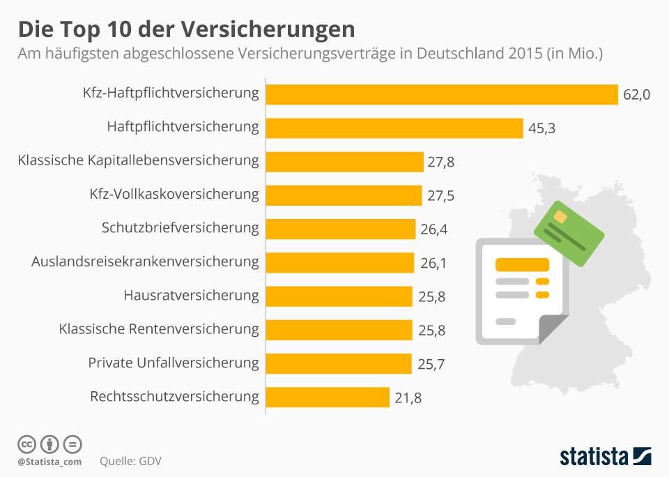 Infografik zeigt die am häufigsten abgeschlossenen Versicherungsverträge in Deutschland