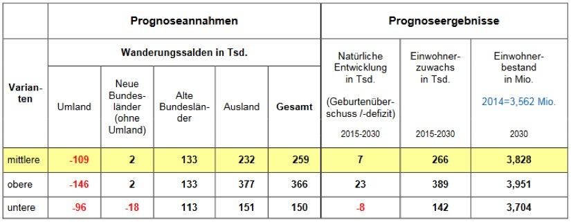 Stadtentwicklung, Berlin, 2030, Bevölkerung, Bevölkerungszahlen