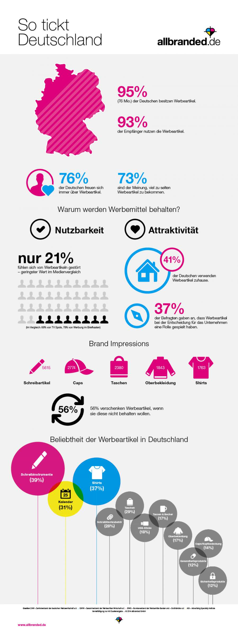 Infografik zum Thema Give Aways