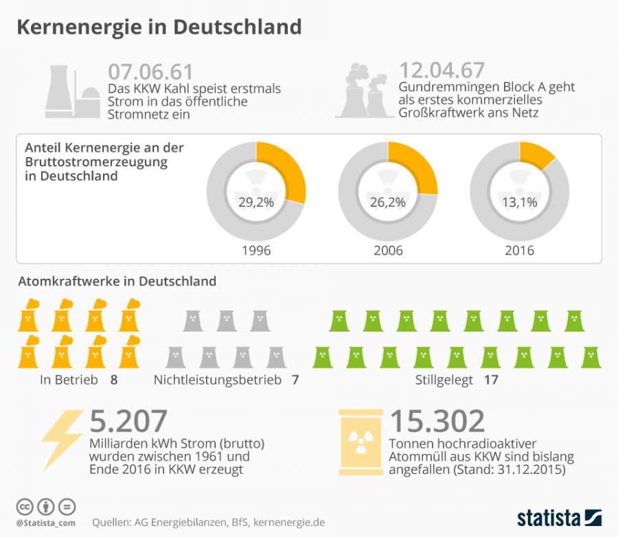 Kernenergie in Deutschland, Kernkraftwerk, Reaktoren, KKW, Grundremmingen, AKW, Atomkraftwerke