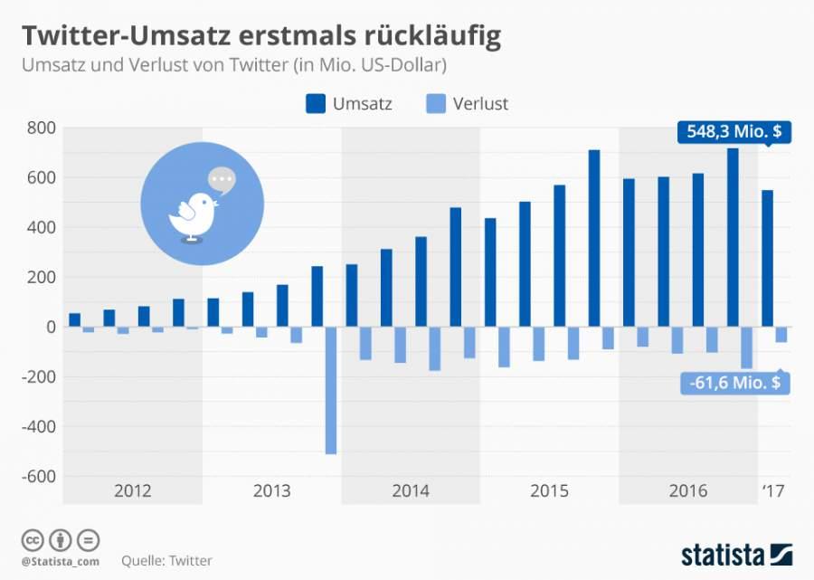 Infografik, Twitter, Verlust, Umsatz, 2017, Statista