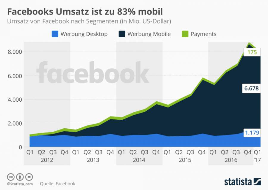 Werbung via Facebook, Infografik, Mobile Werbung, Desktop Werbung, 1. Quartal 2017, 2017
