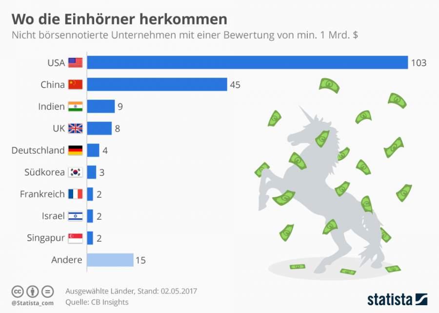 Einhörner, Einhorn, Einhorn-Unternehmen, Unicorn Business, Unicorn Businesses, Infografik, Unternehmen, Bewertung