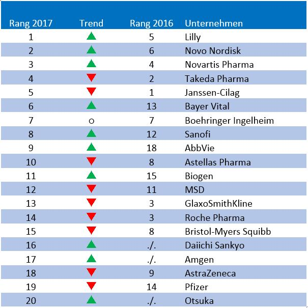 Ranking, Beste Pharma-Unternehmen 2017, Pharmaunternehmen, Preisverleihung, September 2017, Arzneimittelhersteller