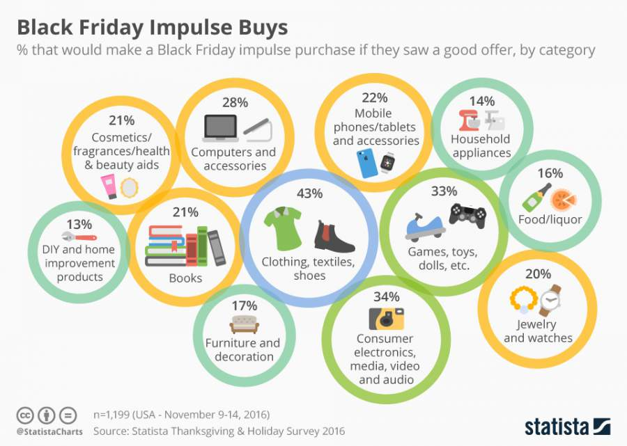 Infografik, Black Friday Impulse Buys, Black Friday Impulskäufe, Produktkategorien, Black Friday 2016, Lernfaktoren für den Black Friday 2017