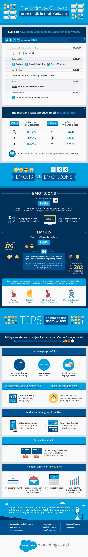 Infografik, Emoticons, Emojis im E-Mail-Marketing, Online Marketing, Marketingstrategie